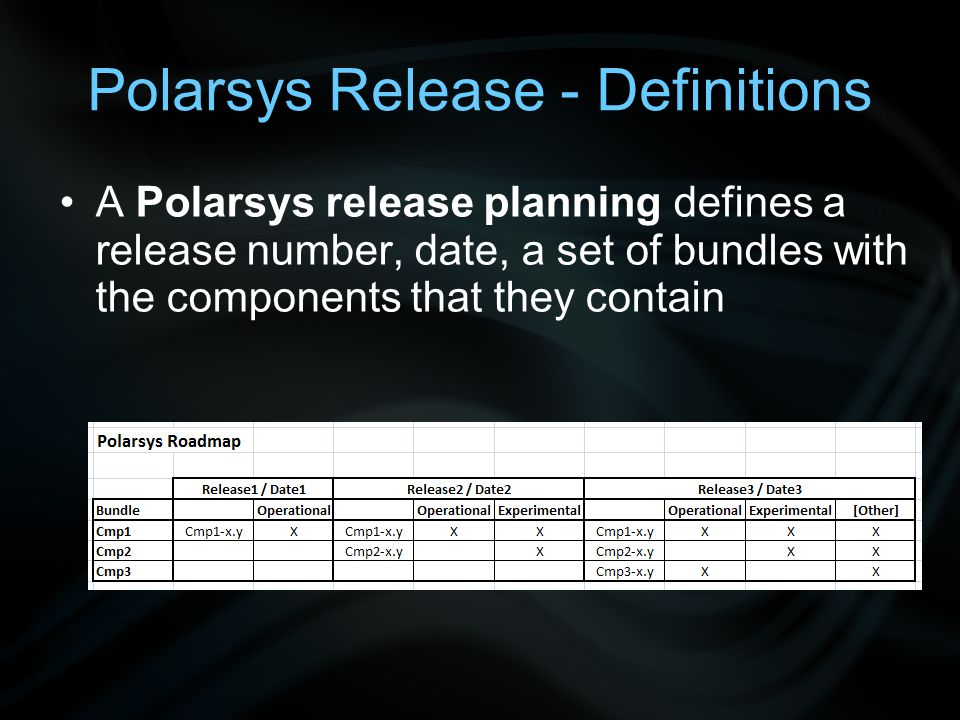 Release Trains Eclipse CMP Src Build Aggre- gation Build Result Packa- ging E.P 1 E.P n Polarsys CMP Src Build Aggre- gation Build Result Patched CMP Src Patched Build Aggre- gation Build Result Eclipse Release Train Polarsys Release Train (for patched Eclipse or Polarsys Component) Packa- ging P.P 1 P.P n