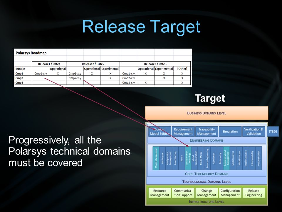 Release Engineering - Activities Definition of Component Build Chain –Actors: Component Committer Definition of Polarsys Build Chain –Actors: Release Engineer Control of Component Build Chain –Actors: Component Committer Control of Polarsys Build Chain –Actors: Release Engineer