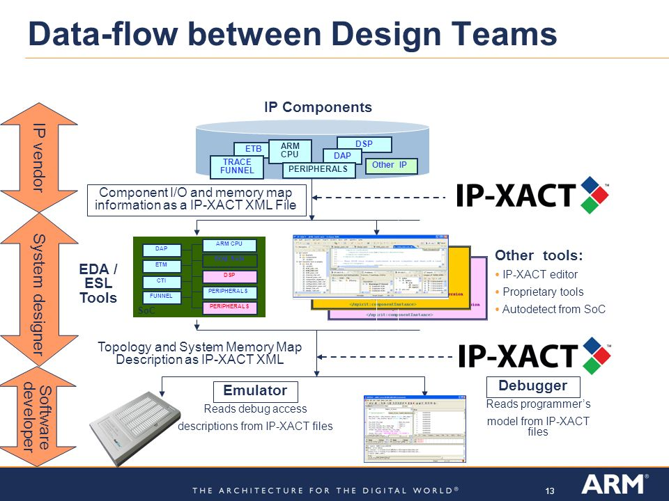13 Data-flow between Design Teams IP Components Software developer EDA / ESL Tools Component I/O and memory map information as a IP-XACT XML File Othe