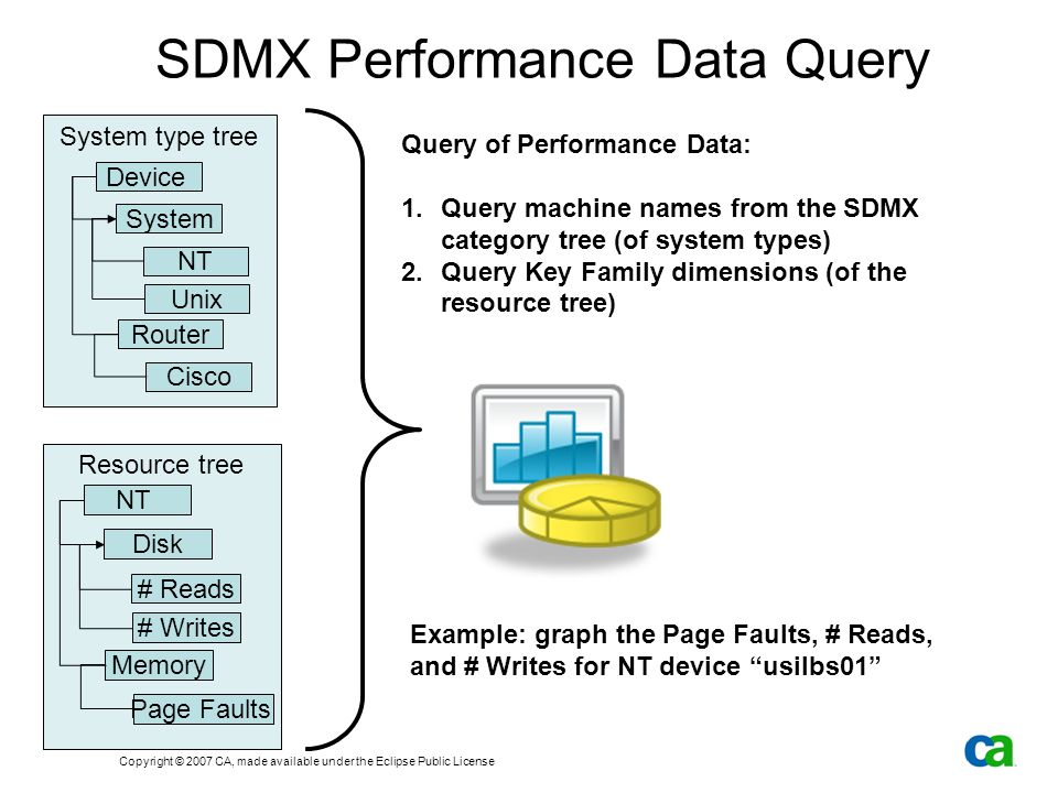 Copyright © 2007 CA, made available under the Eclipse Public License SDMX Performance Data Query System type tree Device System NT Router Cisco Unix Resource tree NT Disk # Reads Memory Page Faults # Writes Query of Performance Data: 1.Query machine names from the SDMX category tree (of system types) 2.Query Key Family dimensions (of the resource tree) Example: graph the Page Faults, # Reads, and # Writes for NT device usilbs01