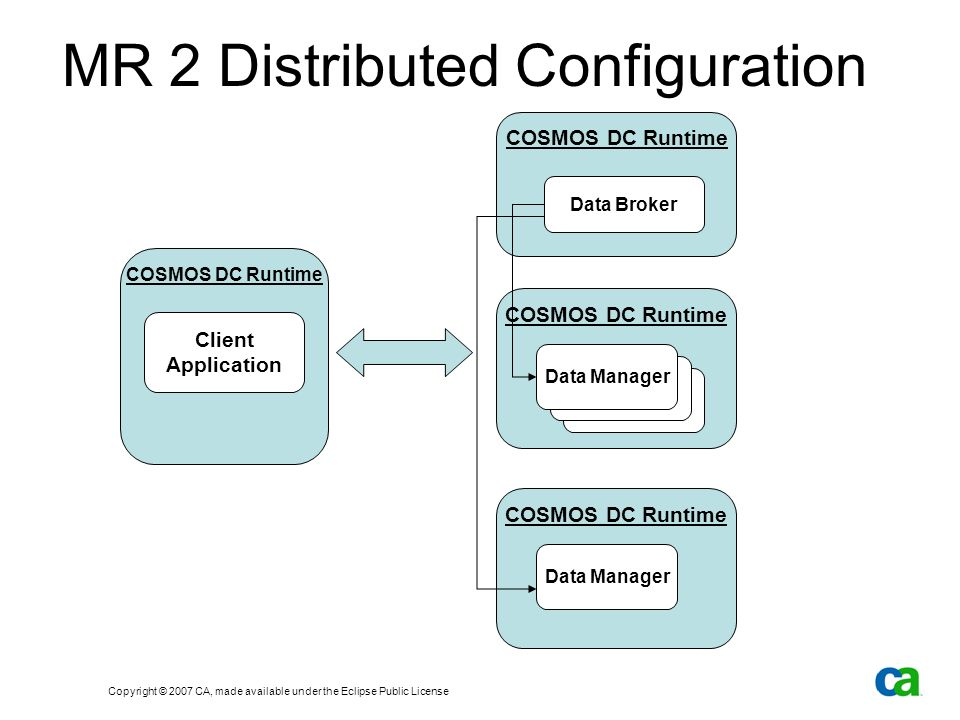 Copyright © 2007 CA, made available under the Eclipse Public License COSMOS DC Runtime MR 2 Distributed Configuration COSMOS DC Runtime Data Broker Data Manager COSMOS DC Runtime Data Manager COSMOS DC Runtime Client Application