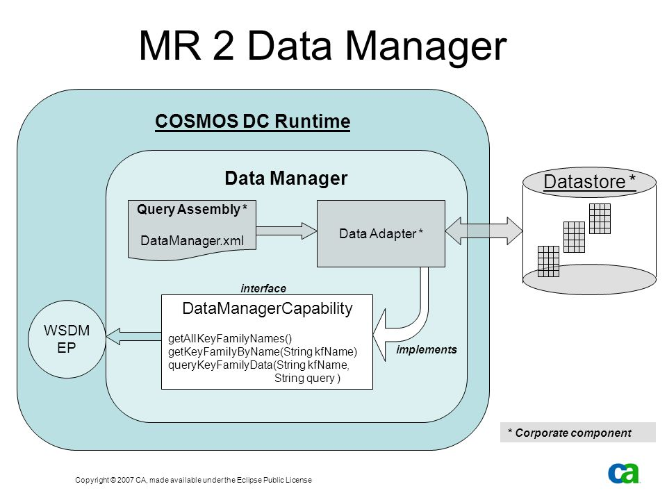 Copyright © 2007 CA, made available under the Eclipse Public License MR 2 Data Manager COSMOS DC Runtime Data Manager Query Assembly * DataManager.xml Data Adapter * DataManagerCapability getAllKeyFamilyNames() getKeyFamilyByName(String kfName) queryKeyFamilyData(String kfName, String query ) WSDM EP implements interface Datastore * * Corporate component