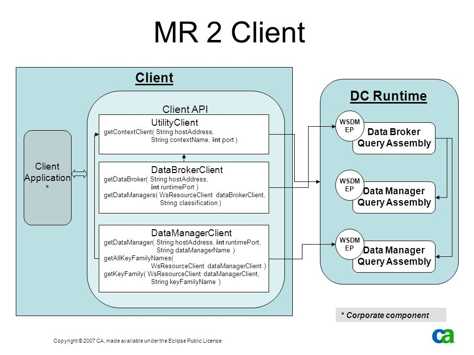 Copyright © 2007 CA, made available under the Eclipse Public License MR 2 Architecture DC Runtime Client API Client Application DC Runtime Data Broker Query Assembly WSDM EP Data Manager Query Assembly WSDM EP Data Manager Query Assembly WSDM EP Datastore
