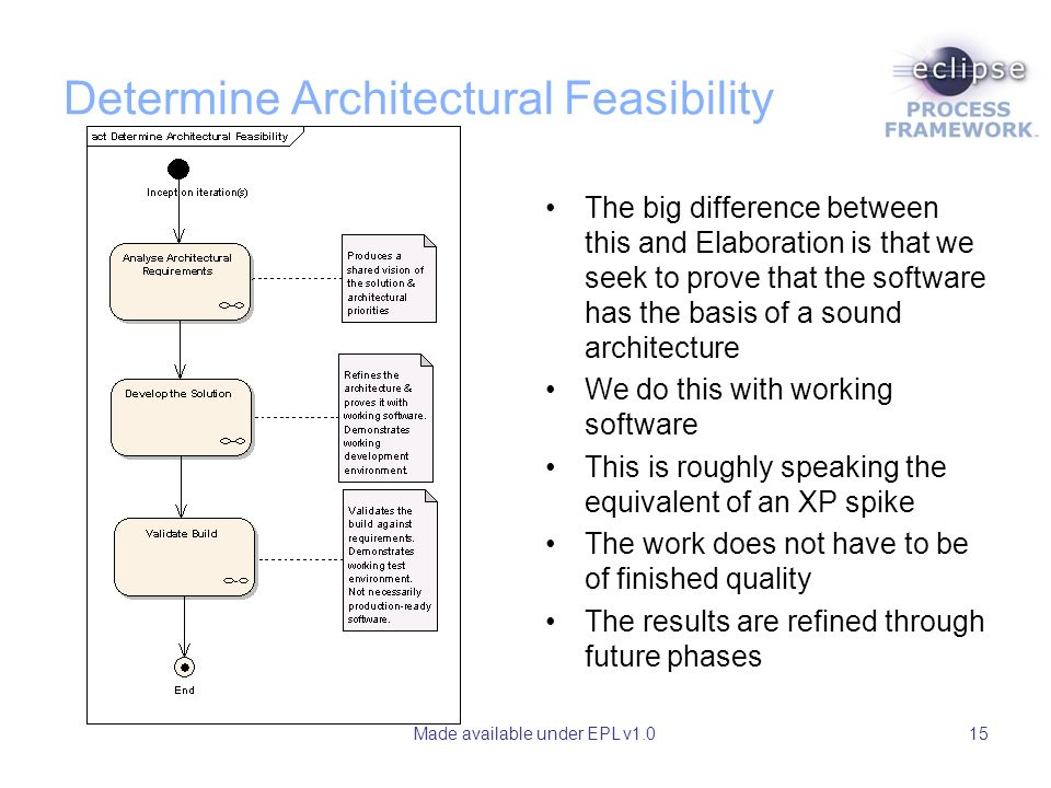 Made available under EPL v1.015 Determine Architectural Feasibility The big difference between this and Elaboration is that we seek to prove that the software has the basis of a sound architecture We do this with working software This is roughly speaking the equivalent of an XP spike The work does not have to be of finished quality The results are refined through future phases