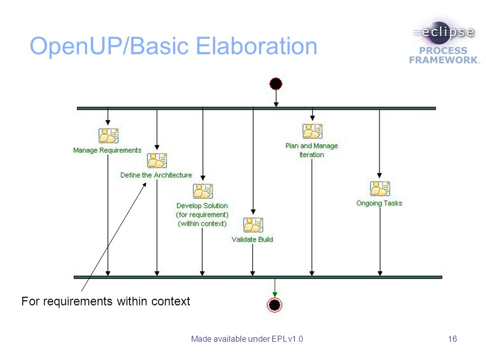 Made available under EPL v1.016 OpenUP/Basic Elaboration For requirements within context