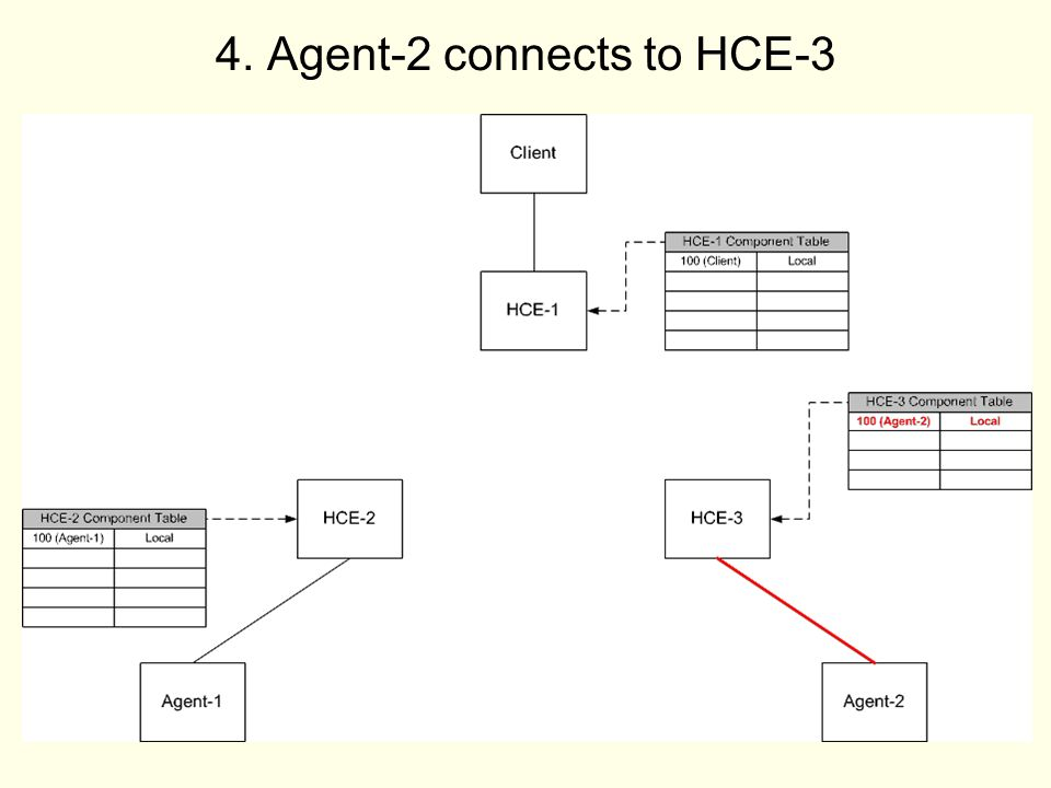 10 4. Agent-2 connects to HCE-3