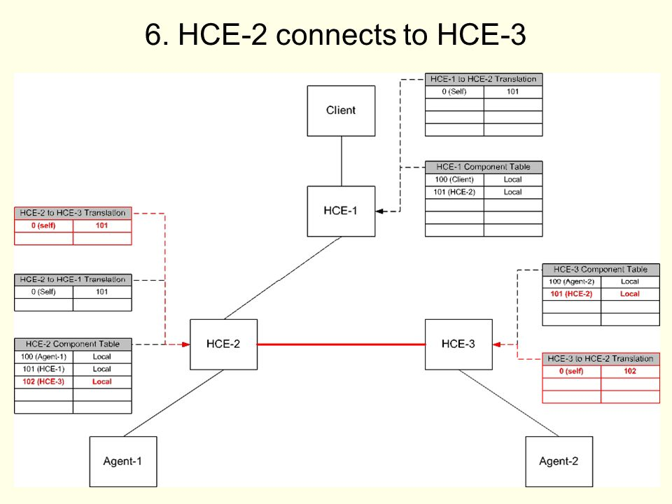 12 6. HCE-2 connects to HCE-3