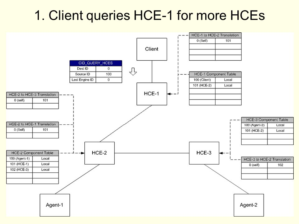 14 1. Client queries HCE-1 for more HCEs