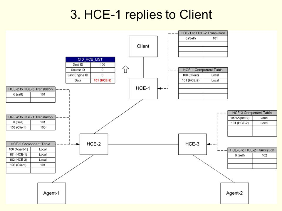 16 3. HCE-1 replies to Client