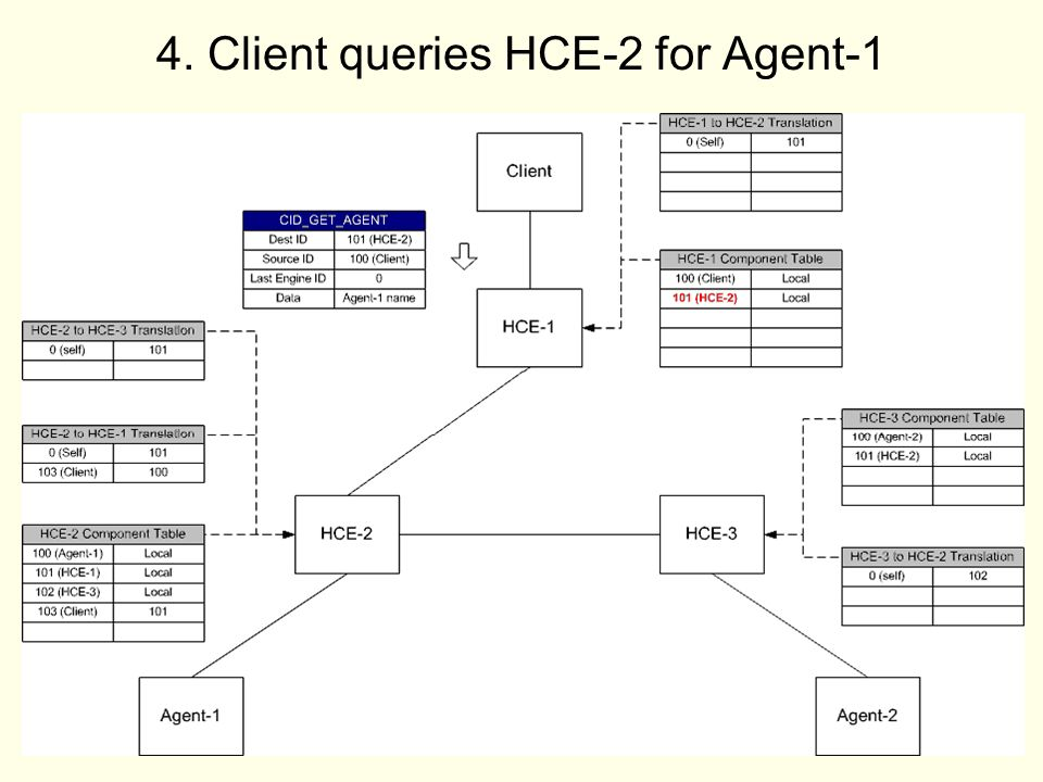 17 4. Client queries HCE-2 for Agent-1