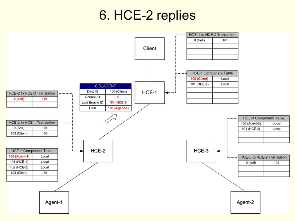 19 6. HCE-2 replies