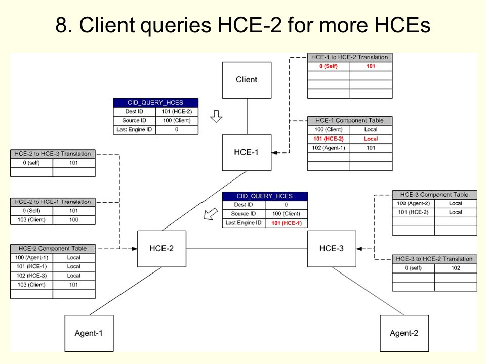21 8. Client queries HCE-2 for more HCEs