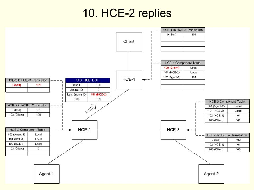 HCE-2 replies