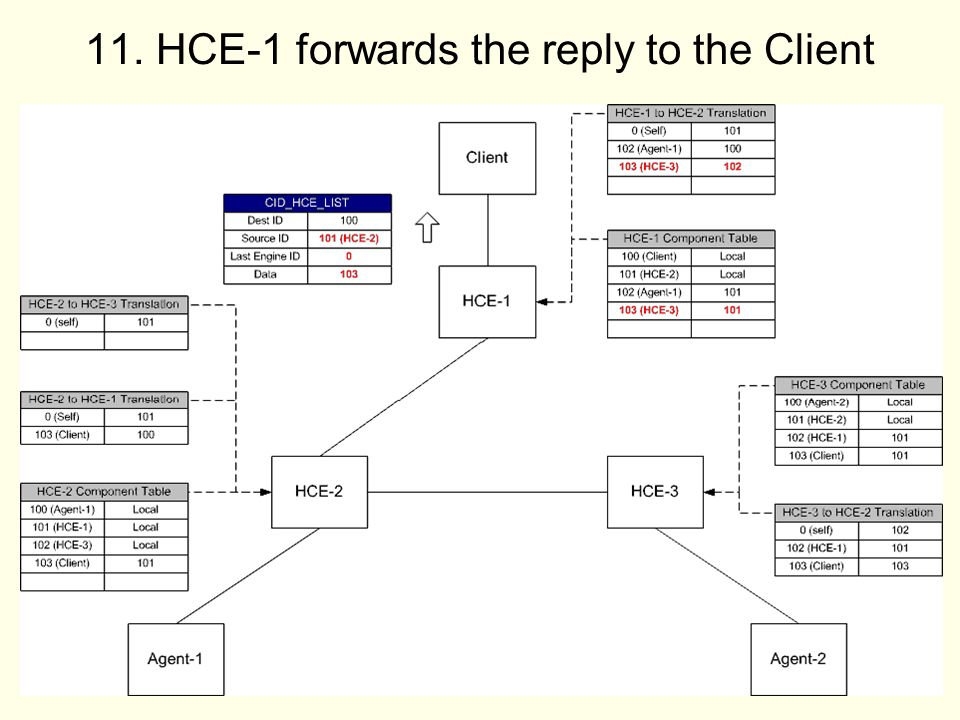 HCE-1 forwards the reply to the Client
