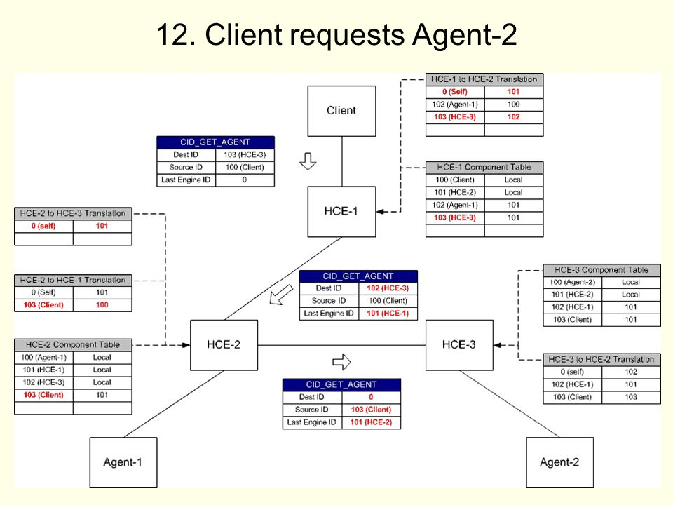 Client requests Agent-2