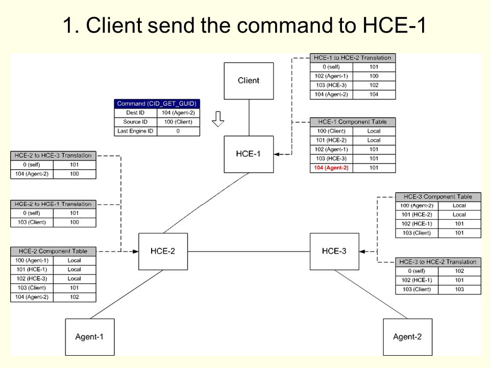 30 1. Client send the command to HCE-1
