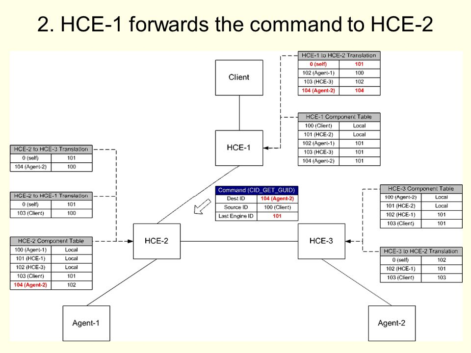 31 2. HCE-1 forwards the command to HCE-2