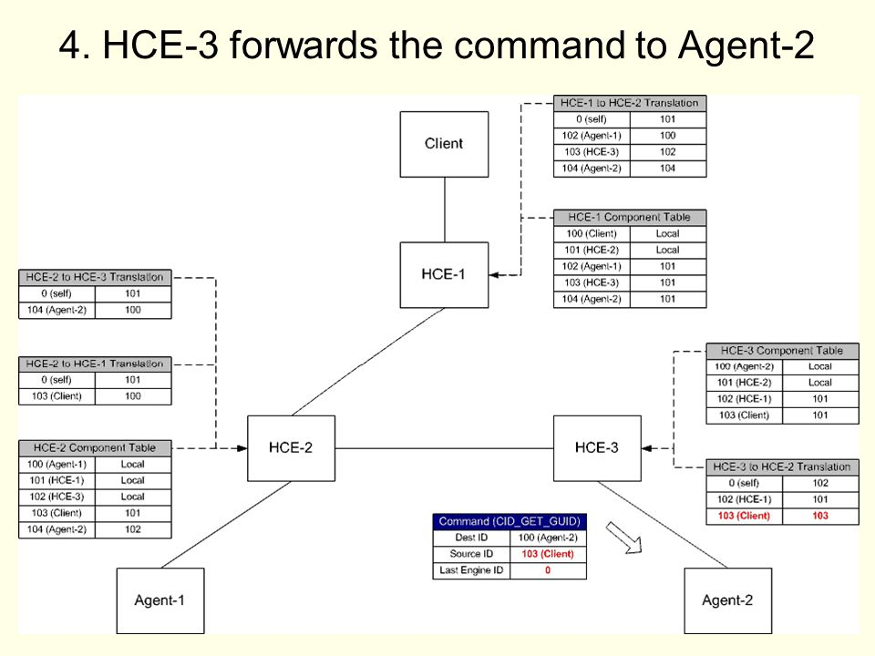 33 4. HCE-3 forwards the command to Agent-2