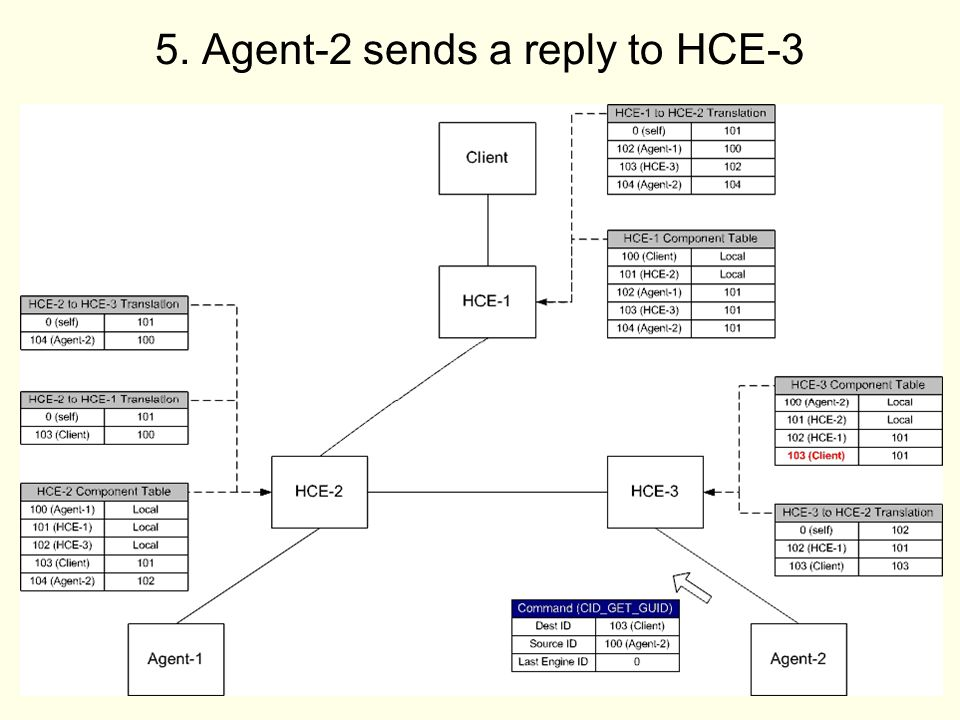 34 5. Agent-2 sends a reply to HCE-3