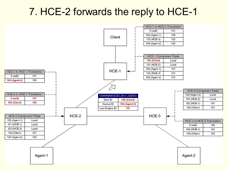 36 7. HCE-2 forwards the reply to HCE-1