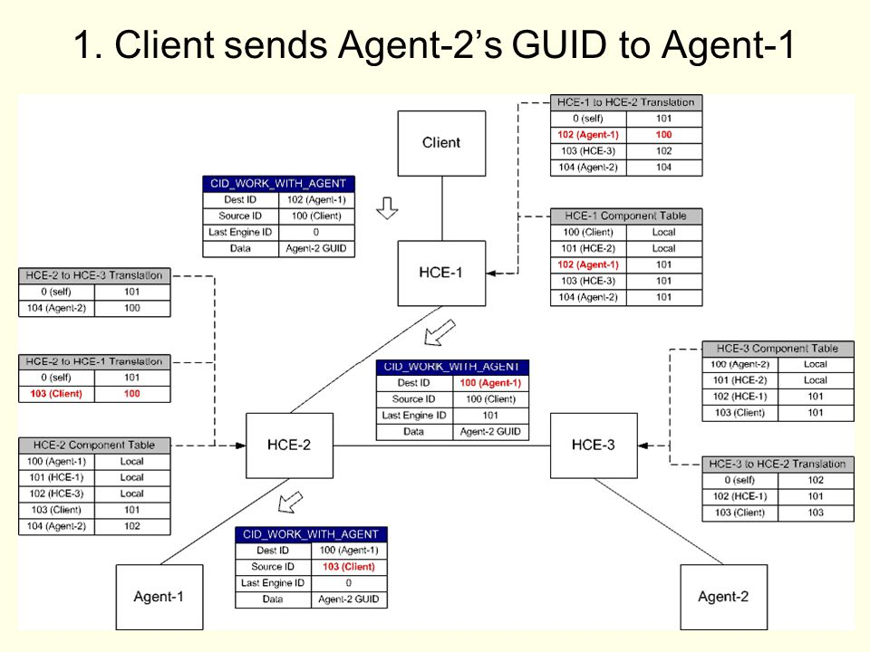 39 1. Client sends Agent-2s GUID to Agent-1