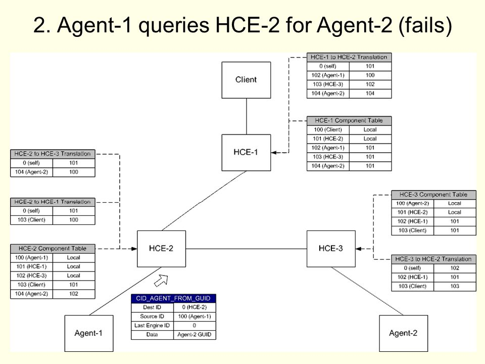 40 2. Agent-1 queries HCE-2 for Agent-2 (fails)