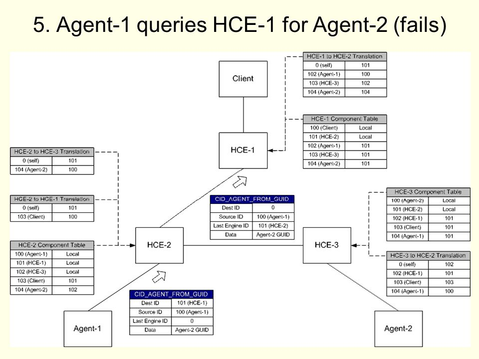 43 5. Agent-1 queries HCE-1 for Agent-2 (fails)