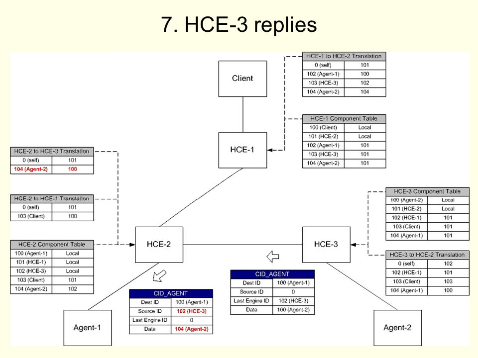 45 7. HCE-3 replies