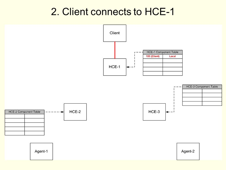 8 2. Client connects to HCE-1