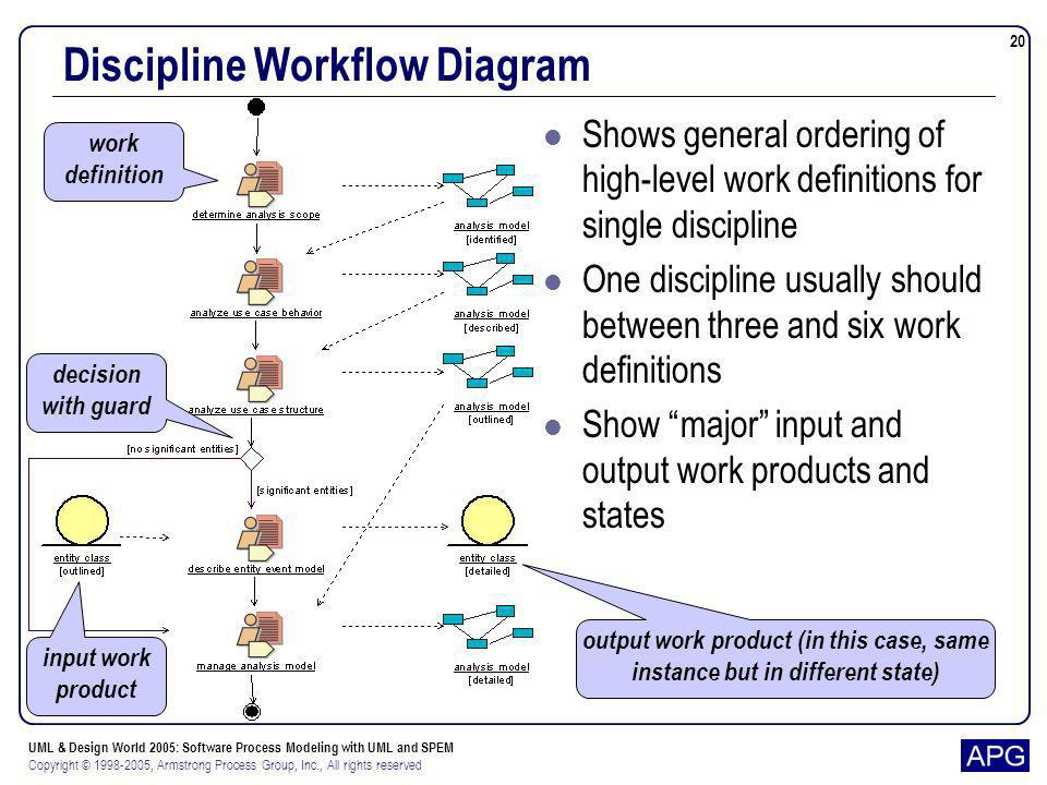 UML & Design World 2005: Software Process Modeling with UML and SPEM Copyright © 1998-2005, Armstrong Process Group, Inc., All rights reserved 20 Disc