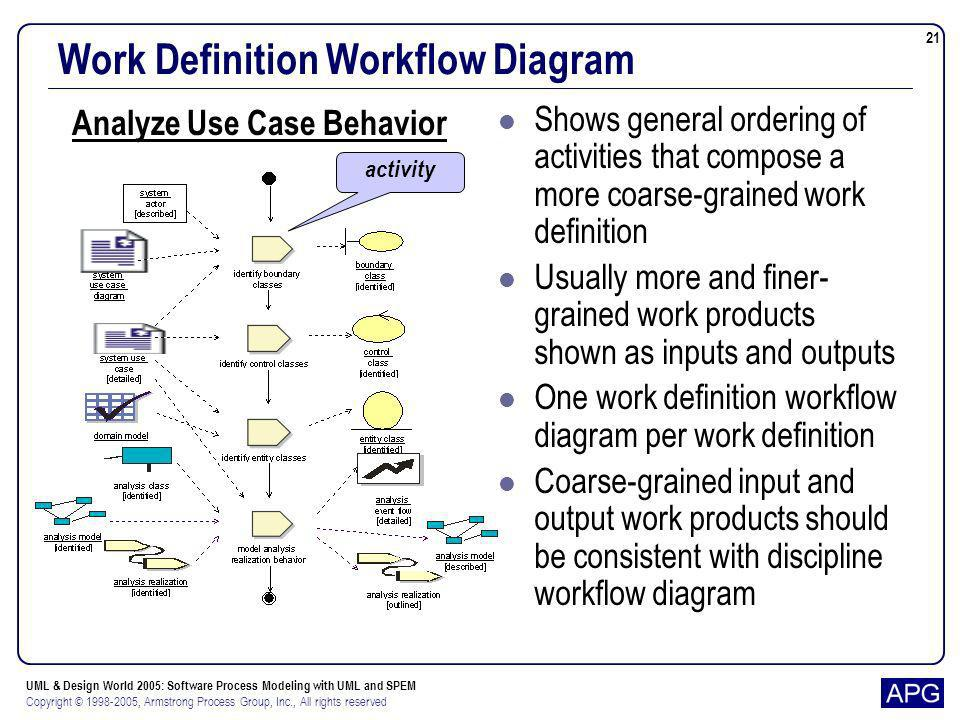 UML & Design World 2005: Software Process Modeling with UML and SPEM Copyright © 1998-2005, Armstrong Process Group, Inc., All rights reserved 21 Work