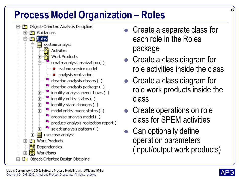 UML & Design World 2005: Software Process Modeling with UML and SPEM Copyright © 1998-2005, Armstrong Process Group, Inc., All rights reserved 28 Proc