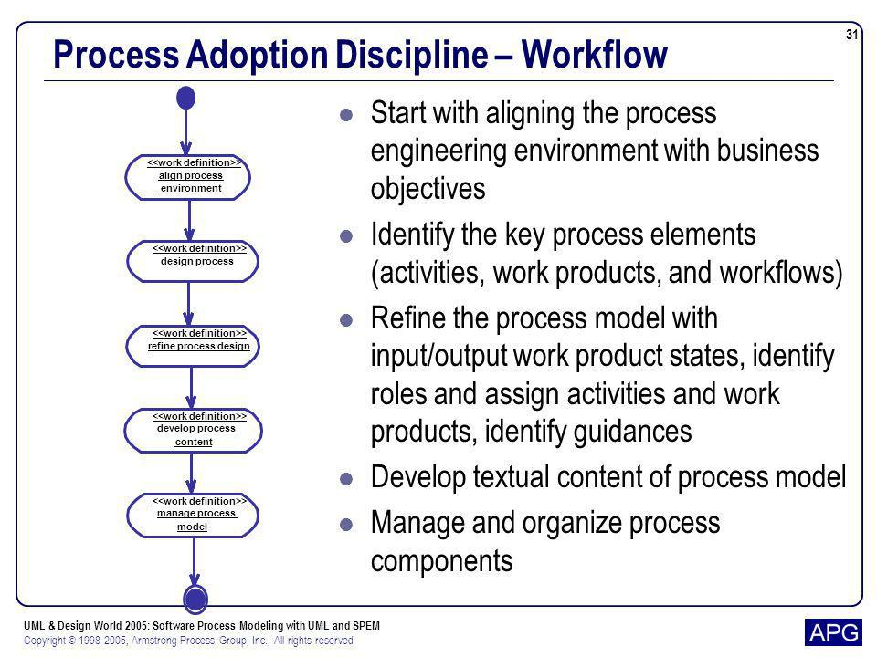 UML & Design World 2005: Software Process Modeling with UML and SPEM Copyright © 1998-2005, Armstrong Process Group, Inc., All rights reserved 31 Proc