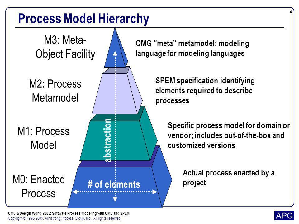 UML & Design World 2005: Software Process Modeling with UML and SPEM Copyright © 1998-2005, Armstrong Process Group, Inc., All rights reserved 4 Proce