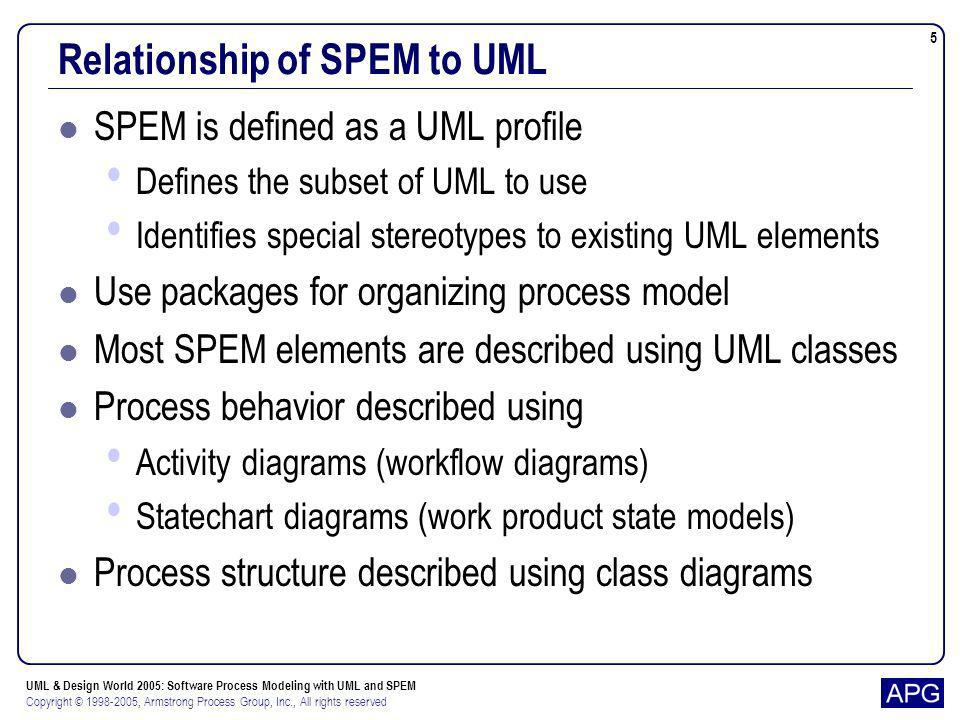 UML & Design World 2005: Software Process Modeling with UML and SPEM Copyright © 1998-2005, Armstrong Process Group, Inc., All rights reserved 5 Relat