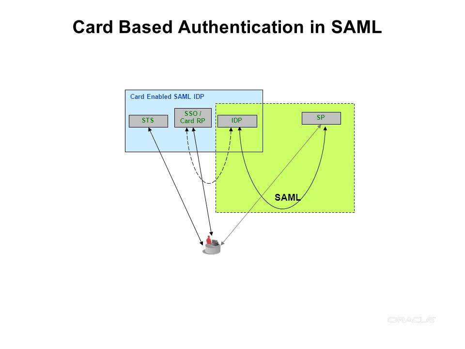 Card Based Authentication in SAML SP SAML Card Enabled SAML IDP IDPSTS SSO / Card RP