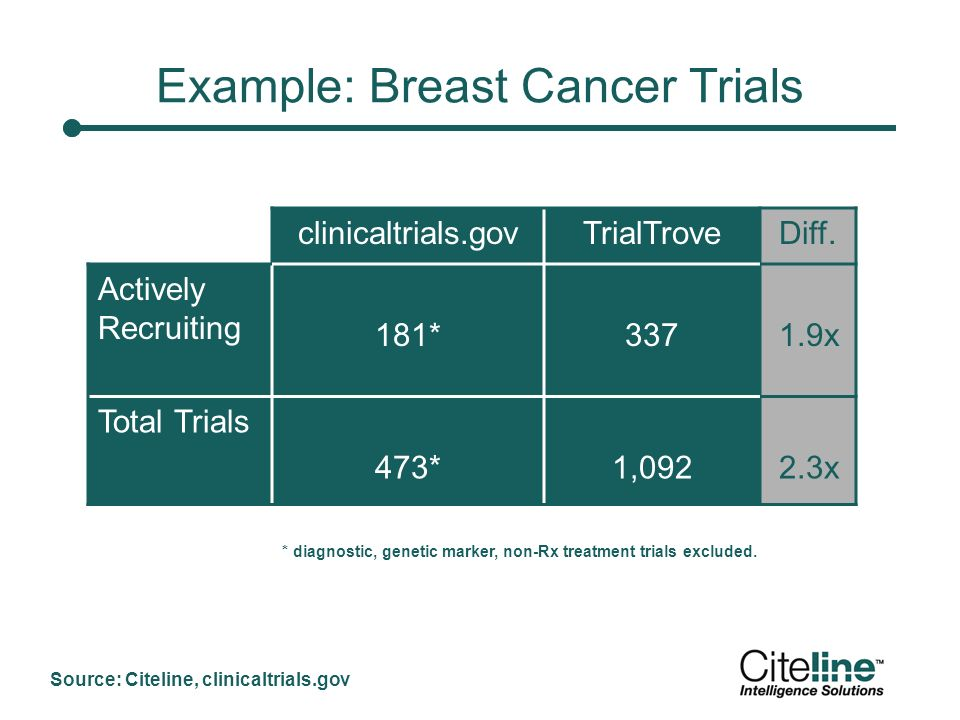 Example: Breast Cancer Trials clinicaltrials.govTrialTroveDiff.