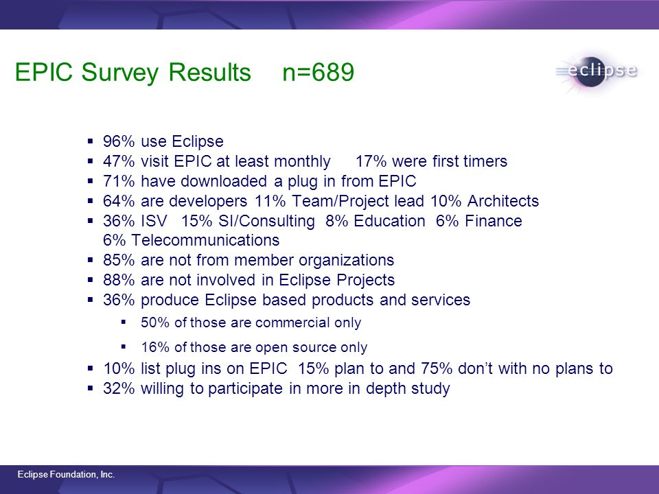 Eclipse Foundation, Inc. EPIC Survey Results n=689 96% use Eclipse 47% visit EPIC at least monthly 17% were first timers 71% have downloaded a plug in