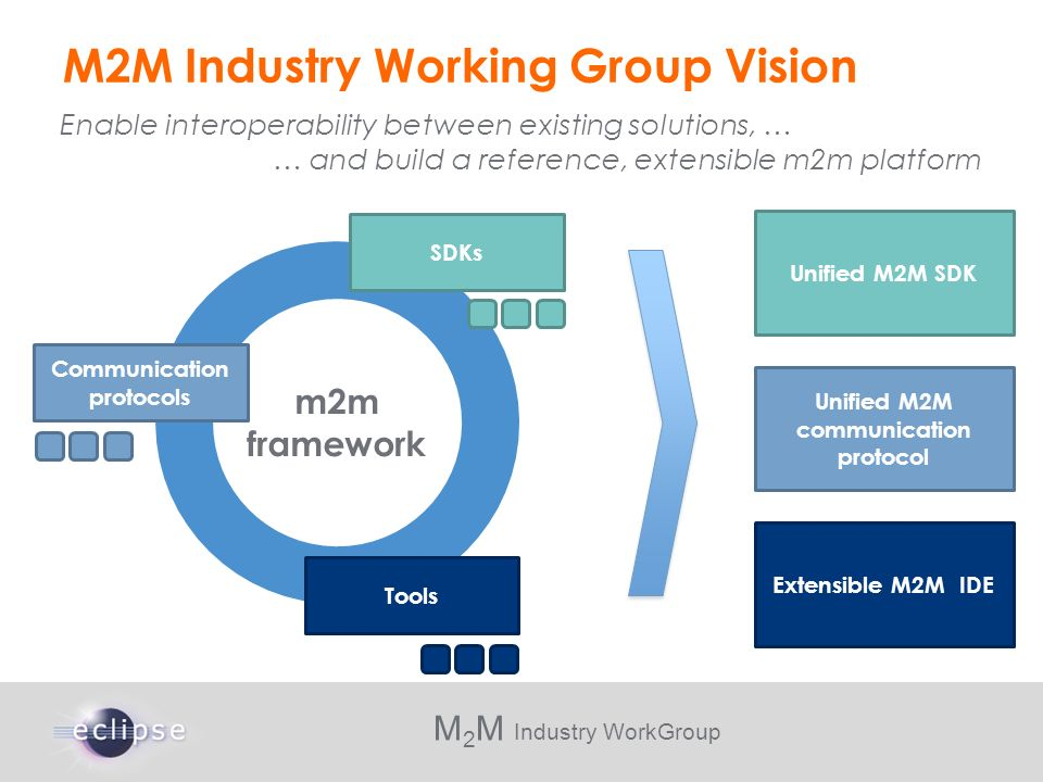 M 2 M Industry WorkGroup m2m framework Tools SDKs M2M Industry Working Group Vision Unified M2M communication protocol Unified M2M SDK Extensible M2M