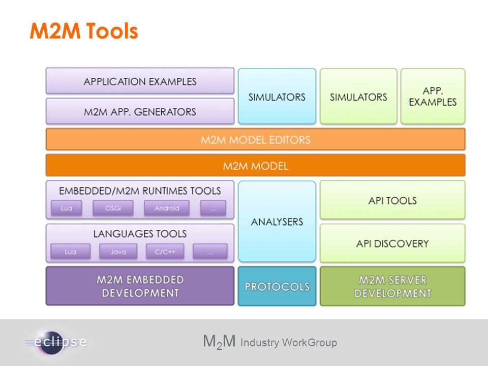 M 2 M Industry WorkGroup M2M Tools