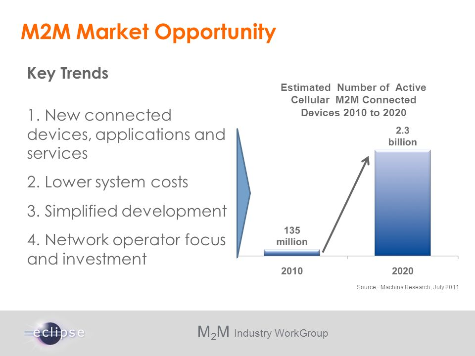 M 2 M Industry WorkGroup M2M Market Opportunity Estimated Number of Active Cellular M2M Connected Devices 2010 to 2020 Source: Machina Research, July