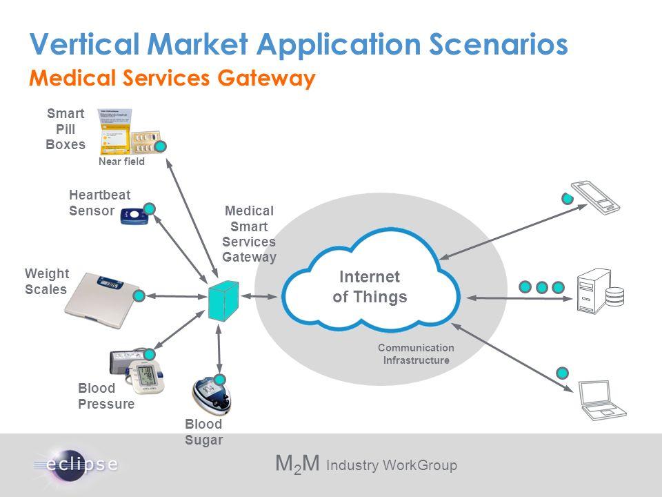 M 2 M Industry WorkGroup Vertical Market Application Scenarios Medical Services Gateway Communication Infrastructure Smart Pill Boxes Heartbeat Sensor