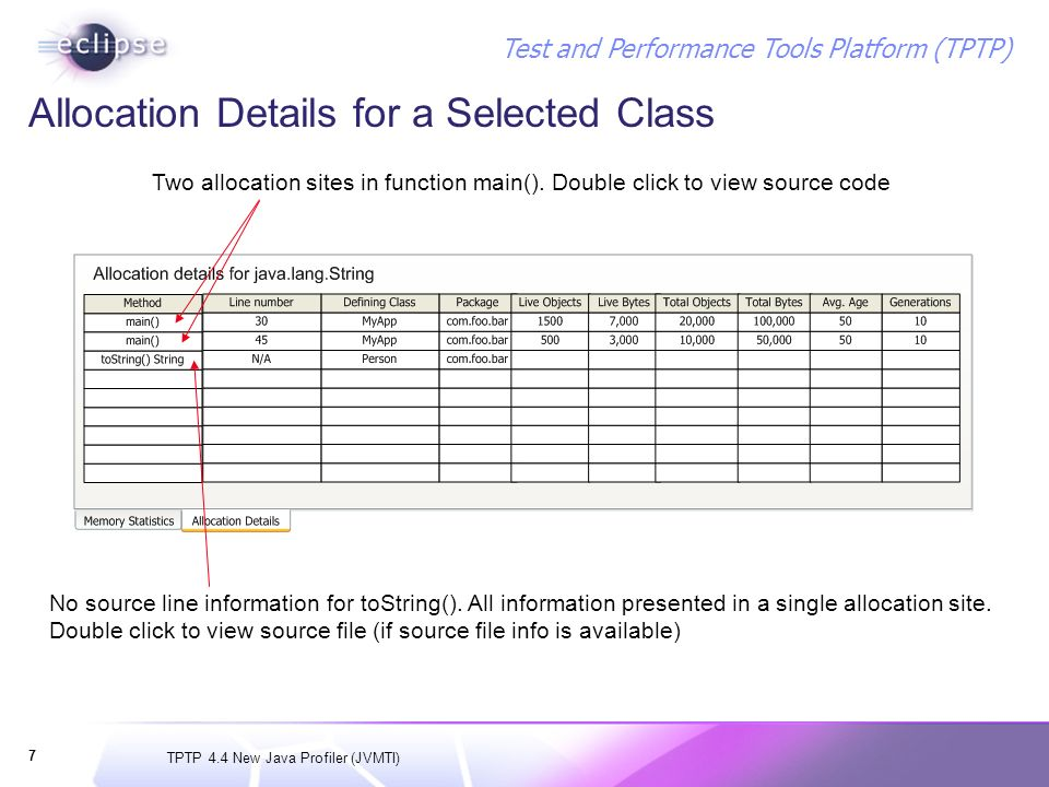 TPTP 4.4 New Java Profiler (JVMTI) Test and Performance Tools Platform (TPTP) 7 Allocation Details for a Selected Class Two allocation sites in functi
