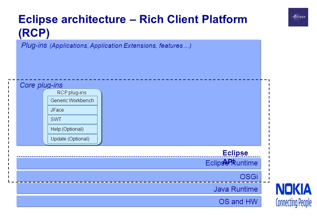 Eclipse architecture – Rich Client Platform (RCP) Java Runtime Eclipse Runtime OS and HW Eclipse API Core plug-ins OSGi RCP plug-ins SWT JFace Generic Workbench Update (Optional) Help (Optional) Plug-ins (Applications, Application Extensions, features…)