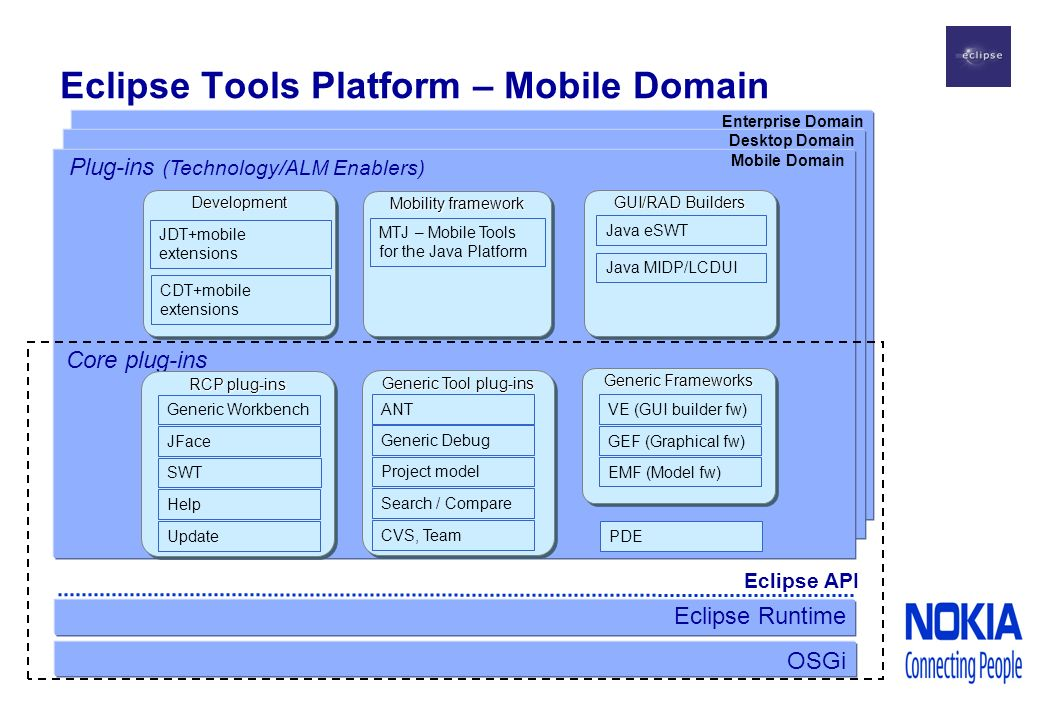 Enterprise Domain Desktop Domain Eclipse Tools Platform – Mobile Domain Eclipse Runtime Mobile Domain Eclipse API Core plug-ins OSGi RCP plug-ins SWT JFace Generic Workbench Update Help Generic Tool plug-ins Project model Generic Debug ANT CVS, Team Search / Compare Generic Frameworks EMF (Model fw) GEF (Graphical fw) PDE VE (GUI builder fw) Plug-ins (Technology/ALM Enablers) DevelopmentDevelopment JDT+mobile extensions CDT+mobile extensions Mobility framework MTJ – Mobile Tools for the Java Platform GUI/RAD Builders Java eSWT Java MIDP/LCDUI