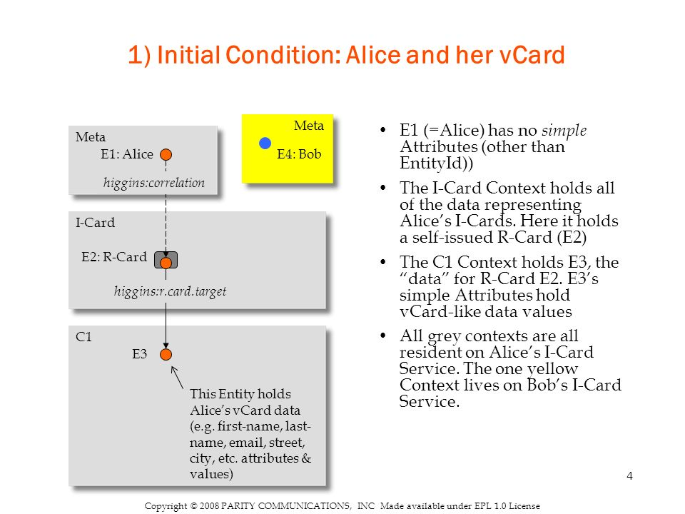 4 Copyright © 2008 PARITY COMMUNICATIONS, INC Made available under EPL 1.0 License 1) Initial Condition: Alice and her vCard E1 (=Alice) has no simple Attributes (other than EntityId)) The I-Card Context holds all of the data representing Alices I-Cards.