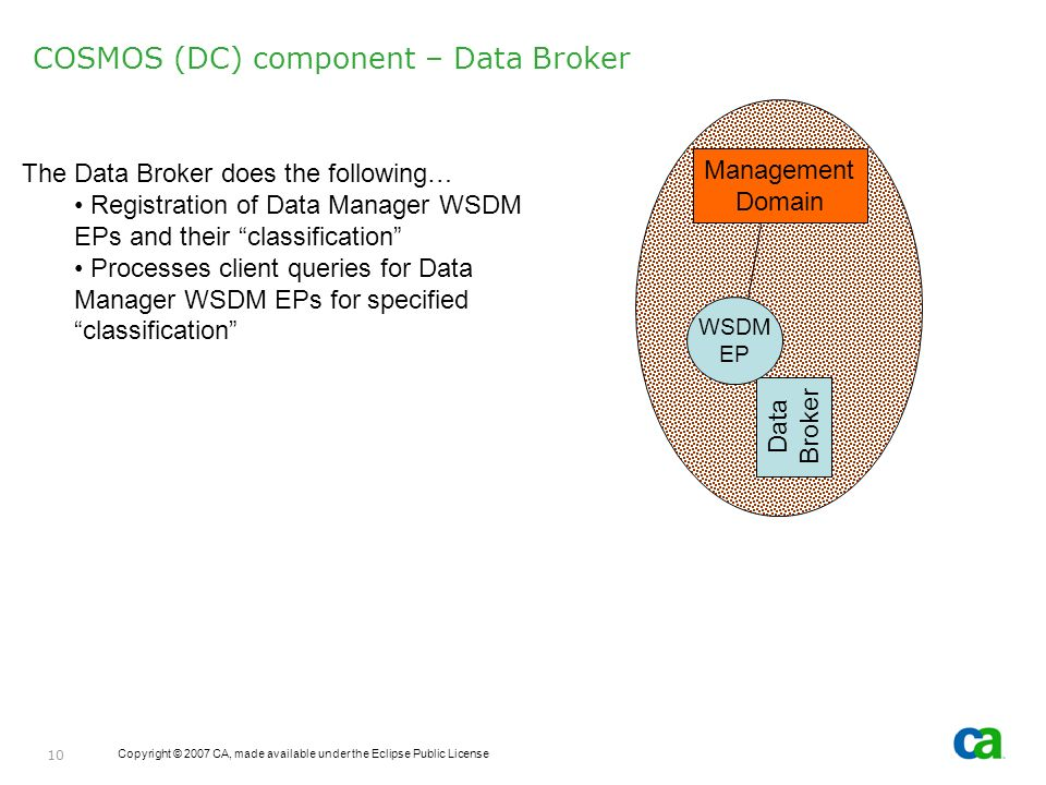 Copyright © 2007 CA, made available under the Eclipse Public License 10 COSMOS (DC) component – Data Broker The Data Broker does the following… Registration of Data Manager WSDM EPs and their classification Processes client queries for Data Manager WSDM EPs for specified classification Management Domain Data Broker WSDM EP