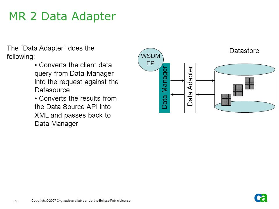 Copyright © 2007 CA, made available under the Eclipse Public License 15 MR 2 Data Adapter The Data Adapter does the following: Converts the client dat