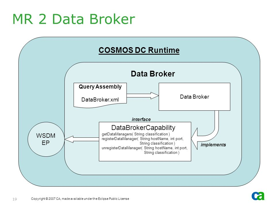 Copyright © 2007 CA, made available under the Eclipse Public License 19 MR 2 Data Broker COSMOS DC Runtime Data Broker Query Assembly DataBroker.xml Data Broker DataBrokerCapability getDataManagers( String classification ) registerDataManager( String hostName, int port, String classification ) unregisterDataManager( String hostName, int port, String classification ) WSDM EP implements interface