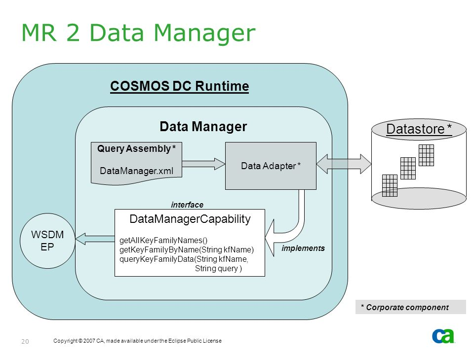 Copyright © 2007 CA, made available under the Eclipse Public License 20 MR 2 Data Manager COSMOS DC Runtime Data Manager Query Assembly * DataManager.